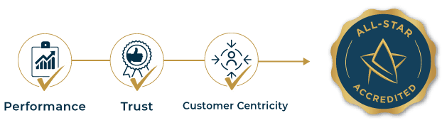 All-Star Accredited | CRM Thought Leader